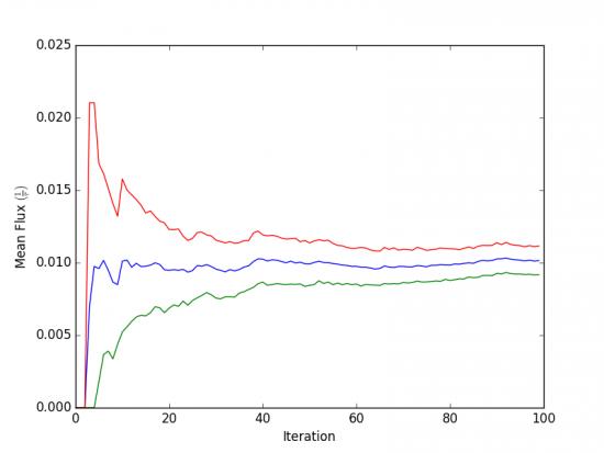 GROMACS Tutorial: Molecular Dynamics of Na+/Cl- Association